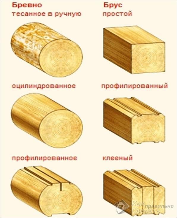 Виды обработки бревен