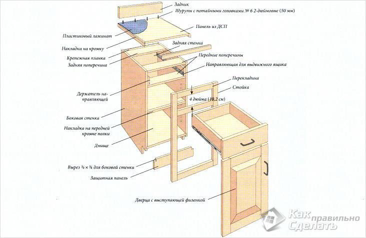 Схема сборки нижнего шкафчика