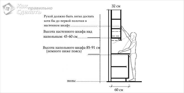 Высота настенного шкафчика