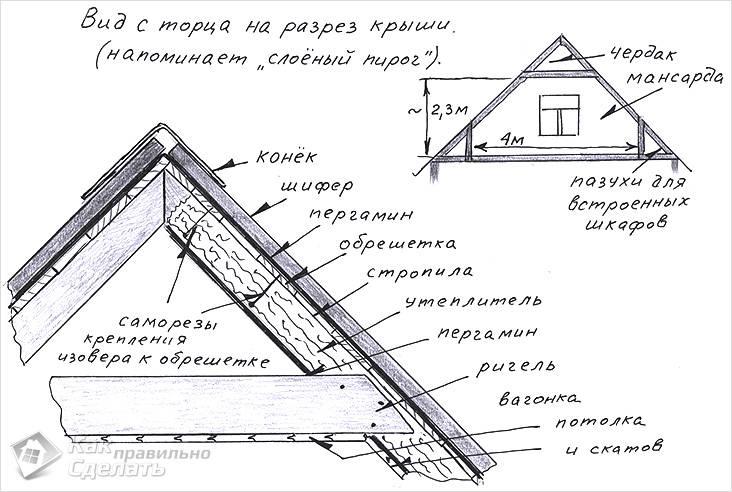 Чертеж крыши из шифера