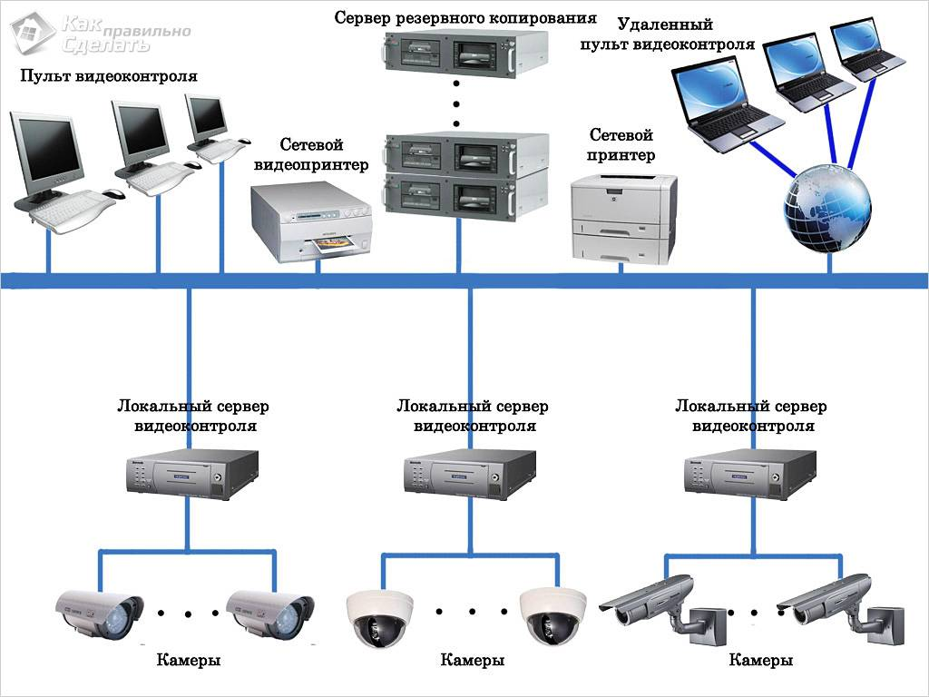 Цифровая система видеонаблюдения