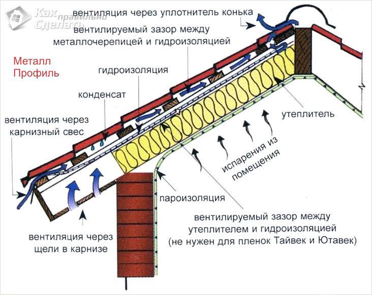 Организация вентиляции через конек