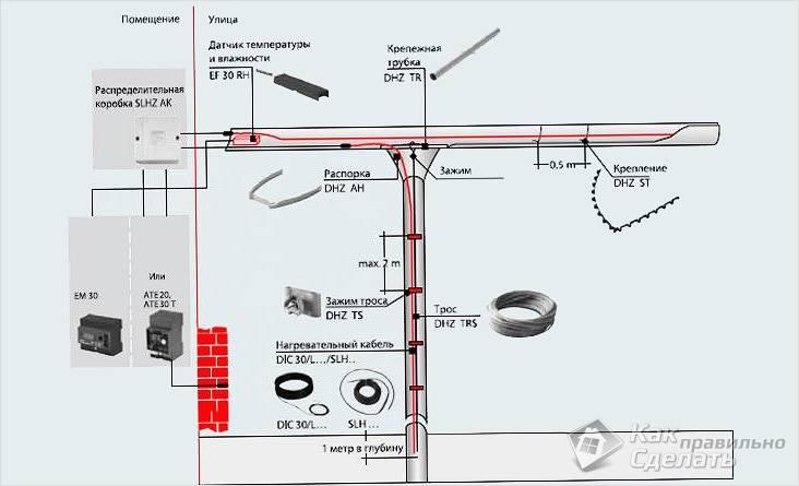 Обогрев водосточных труб греющим кабелем