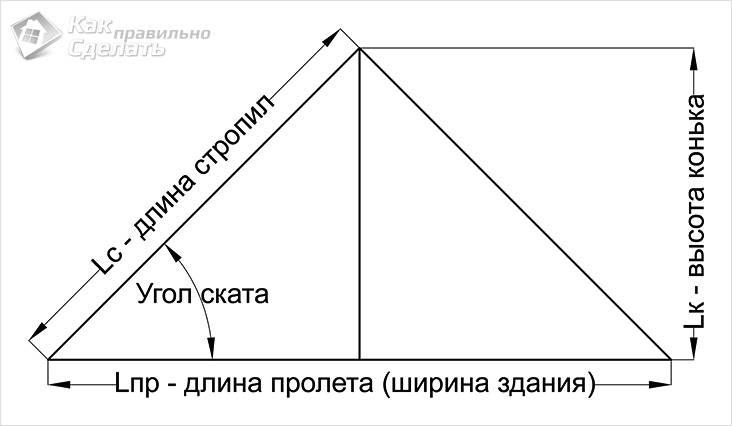 Расчет высоты конька