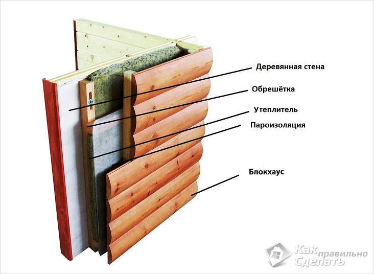 Схема монтажа обшивки с утеплением