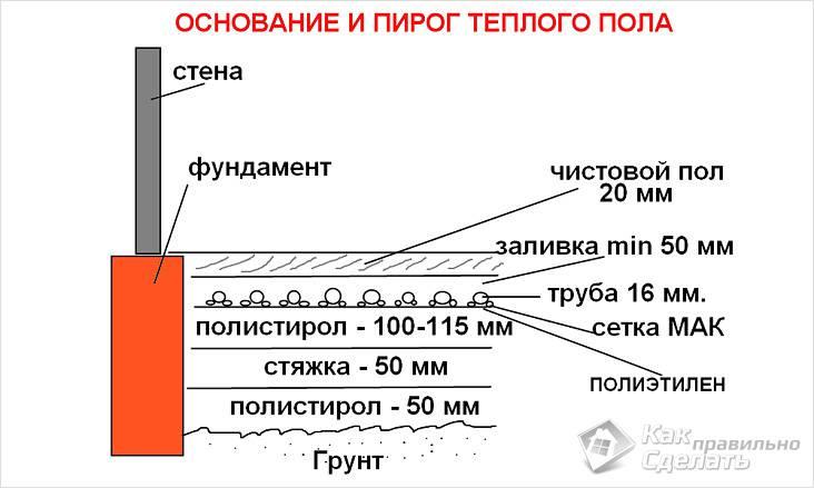 Схема теплого пола в частном доме
