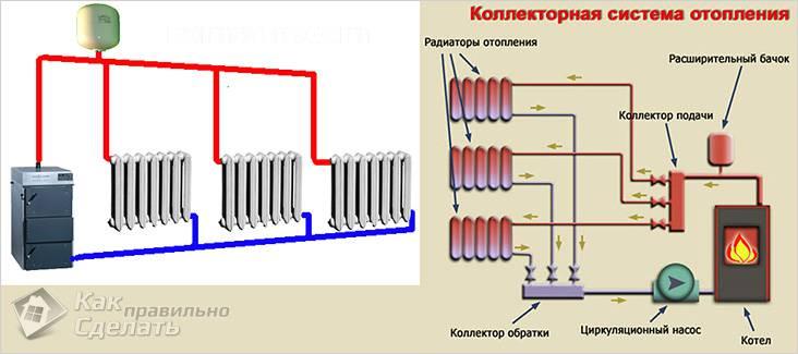 Разные системы отопления