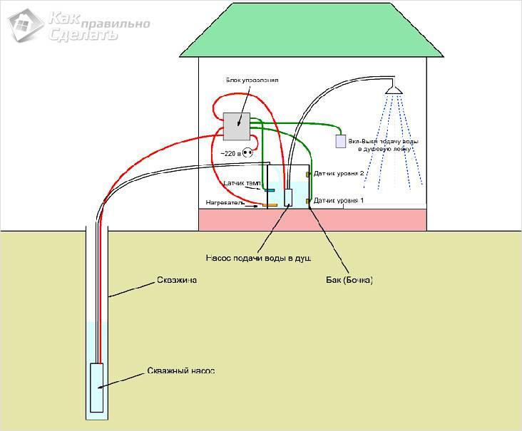 Схема душа из скважины