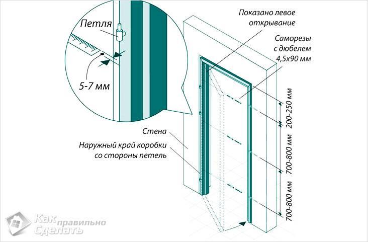 Схема крепления коробки