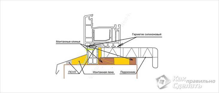 Схема монтажа подоконника ПВХ
