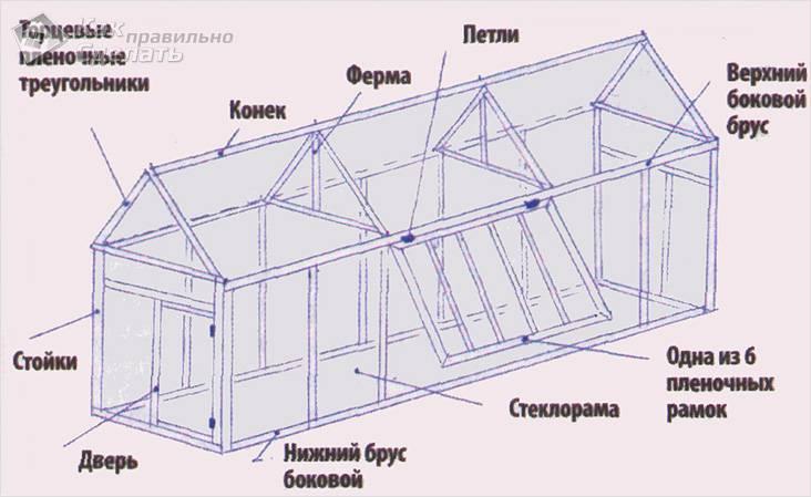Схема теплицы из стеклопакета