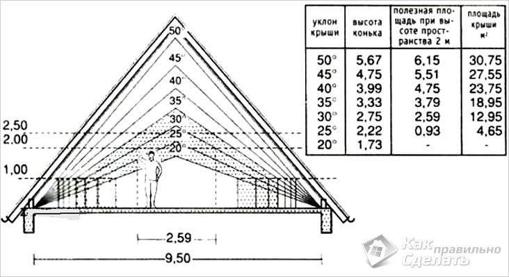 Зависимость высоты потолка мансарды и угла скатов крыши