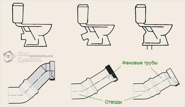 Различные конструкции унитаза