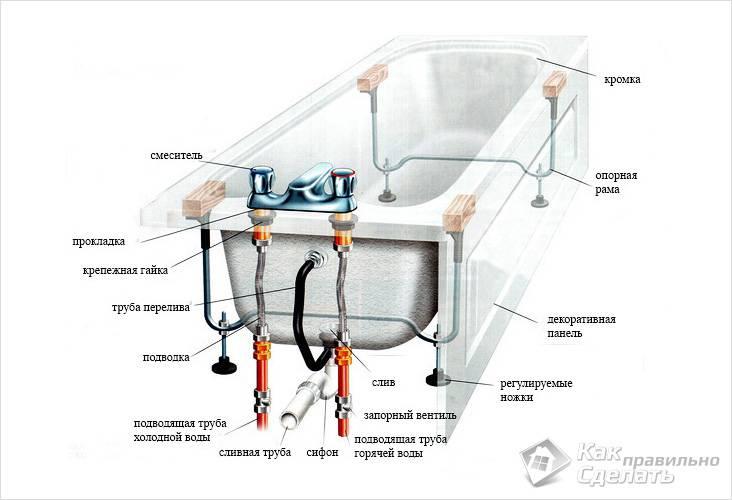 Схема подключения смесителя к