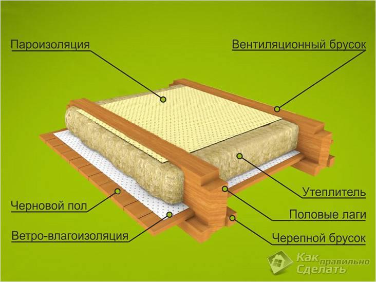 Схема пола в доме из бруса