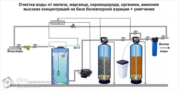 Схема установки для очистки воды из скважины