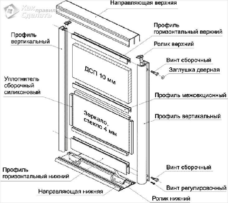 Пошаговая инструкция – расчет и сборка дверей