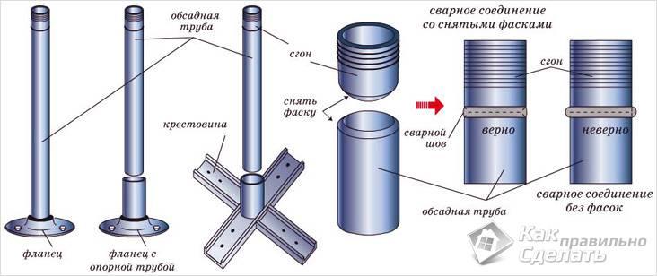 Крепление металлических балясин