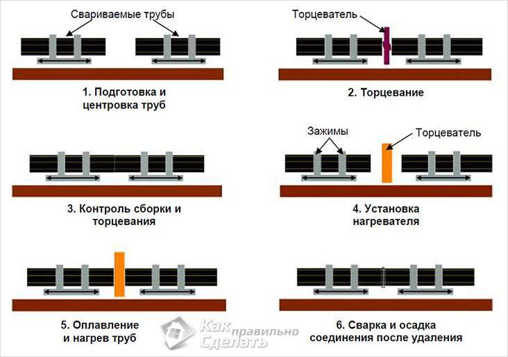 Схема пайки труб ПНД
