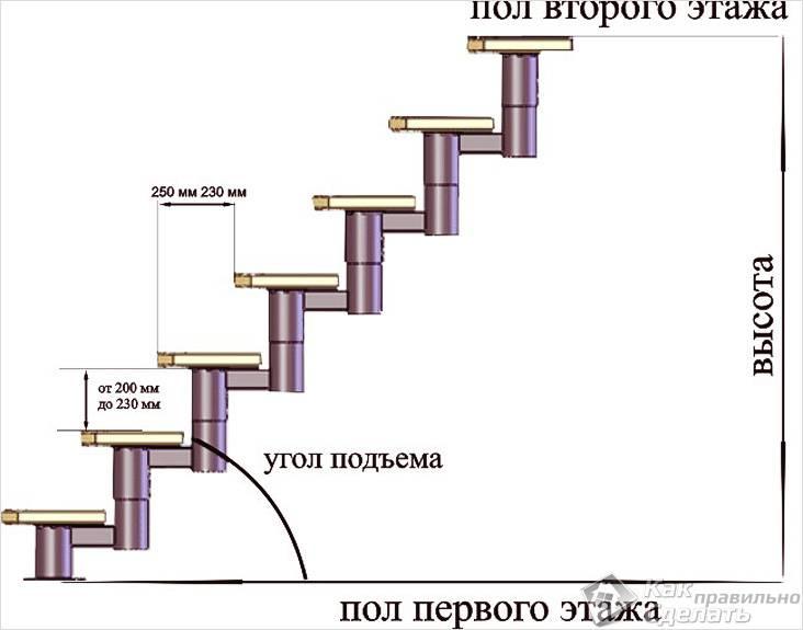 Вычисление количества ступенек