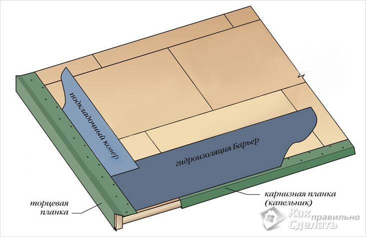 Капельник — схема крыши