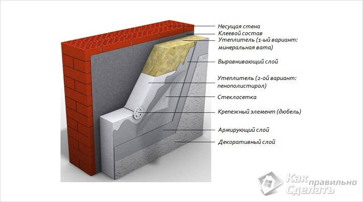 Схема утепления мокрого фасада