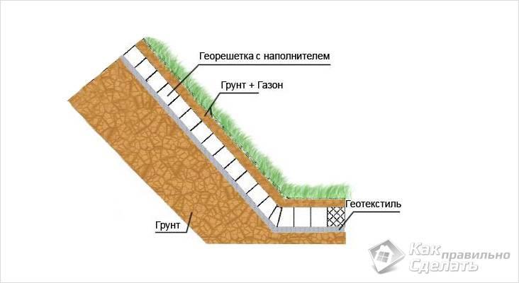Структура укрепления с георешеткой