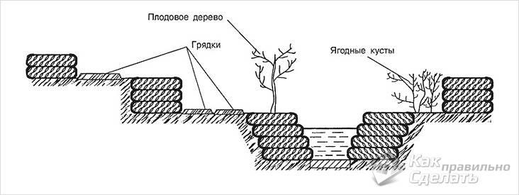 Укрепление канавы шинами схема