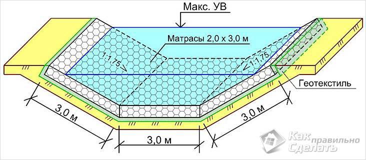 Укрепление стенок канавы габионами схема