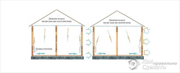 Движение теплого воздуха внутри дома
