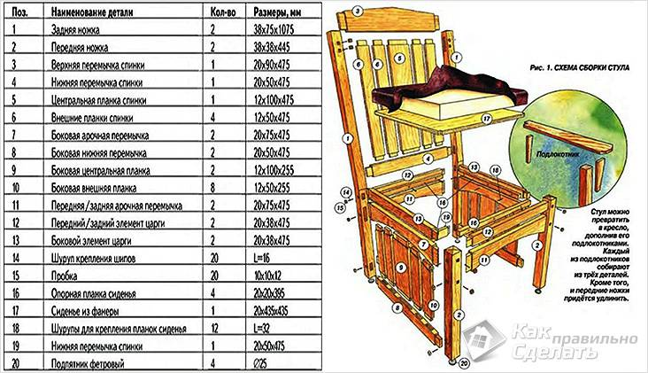 Наименование деталей стула и чертеж
