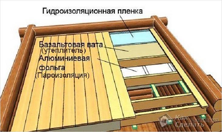 Подшивной деревянный потолок в бане — пирог