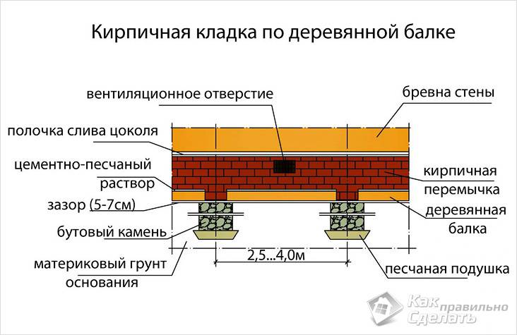 Схема бутового фундамента с кирпичным цоколем