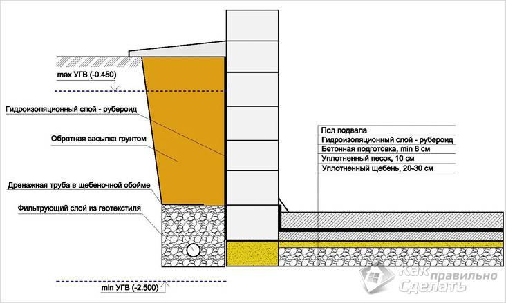 Схема пола и гидроизоляции подвала
