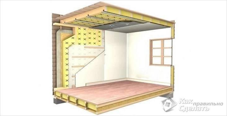 Схема утепления бревенчатого дома