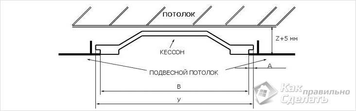 Установка кессонного потолка
