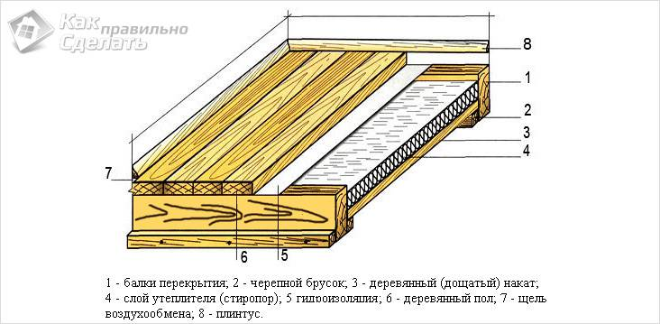 Утепление потолка деревянного дома своими руками