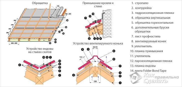 Как перекрыть крышу профнастилом своими руками