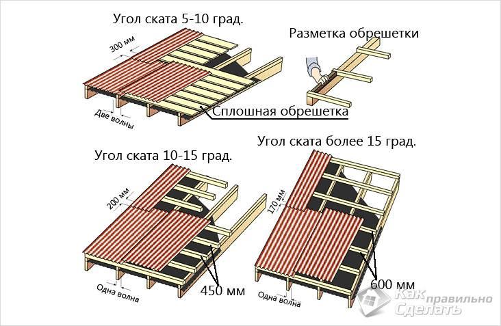 Схема обрешетки под ондулин в зависимости от уклона