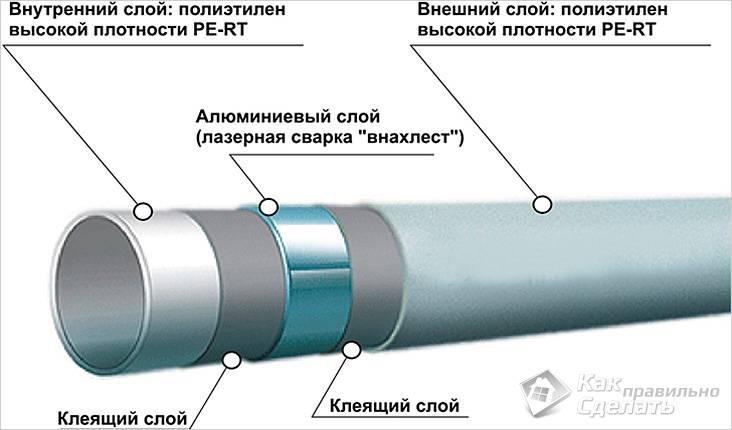 Слои трубы из металлопластика