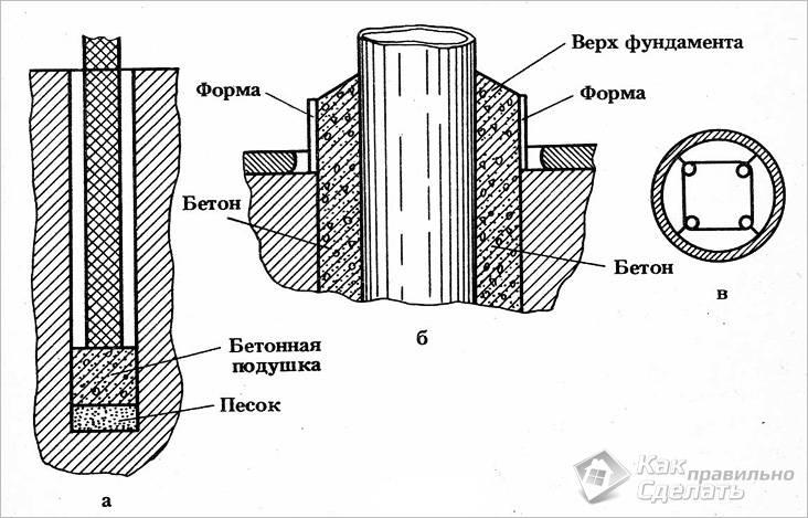 Фундамент для бани своими руками - ленточный, столбчатый