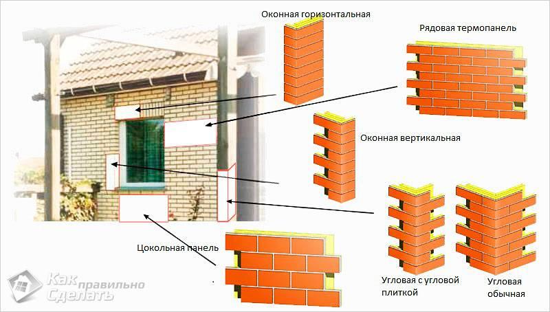 Доборные элементы термопанелей