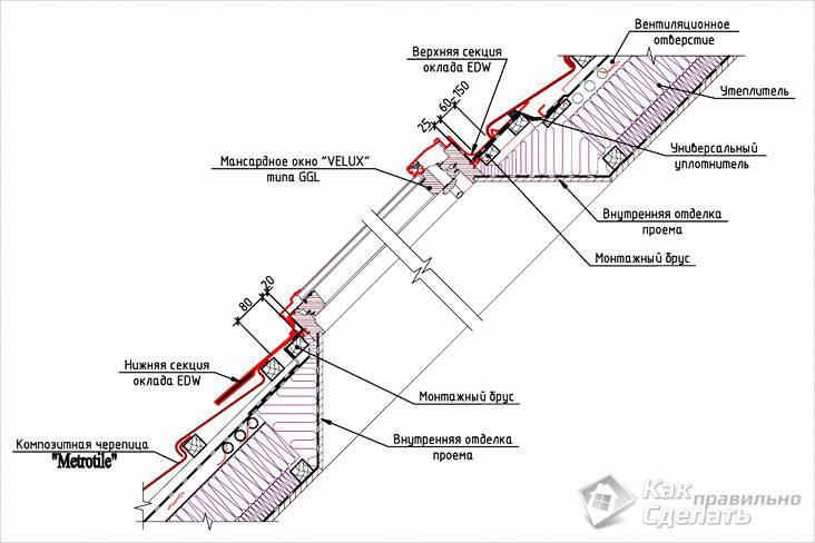 Схема монтажа мансардных окон