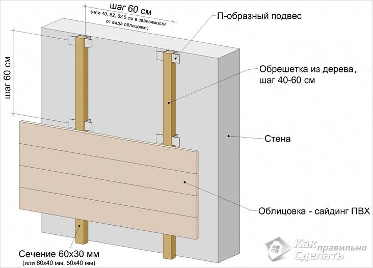 Схема обрешетки под виниловый