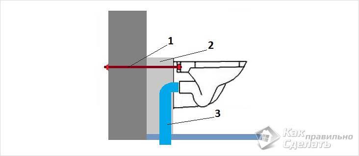 Схема установки без инсталляции