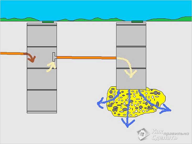 Устройство двухкамерного септика из бетонных колец
