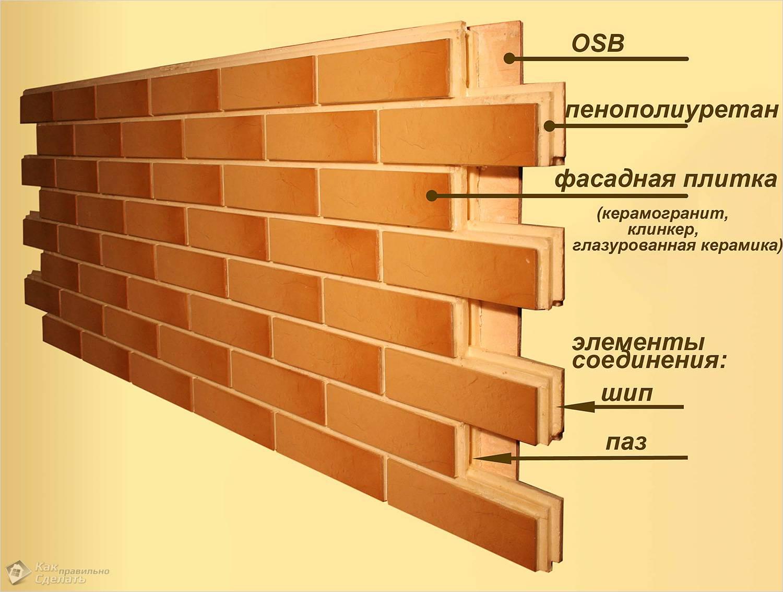 Устройство фасадных термопанелей