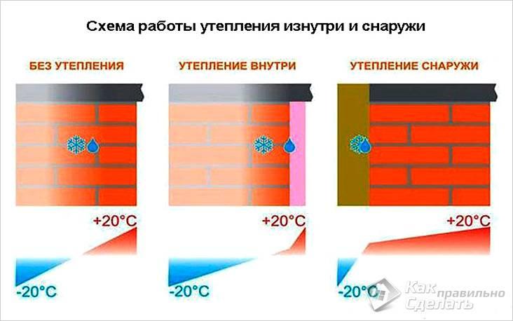 Особенности утепления стены изнутри