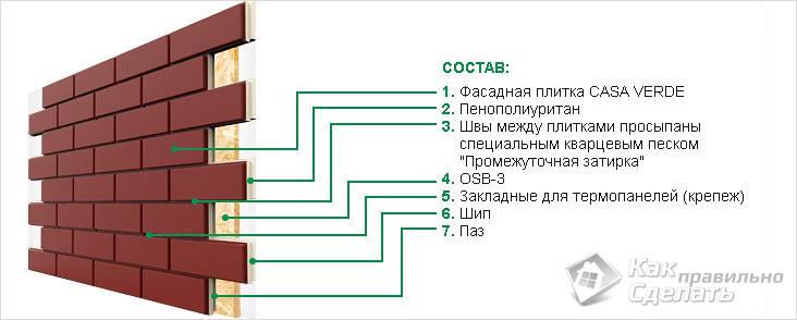 Устройство термопанели