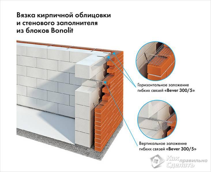 Облицовка газобетона кирпичом схема